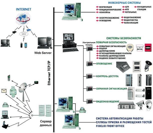 Автоматизация водоснабжения - файл водоснабжение.doc