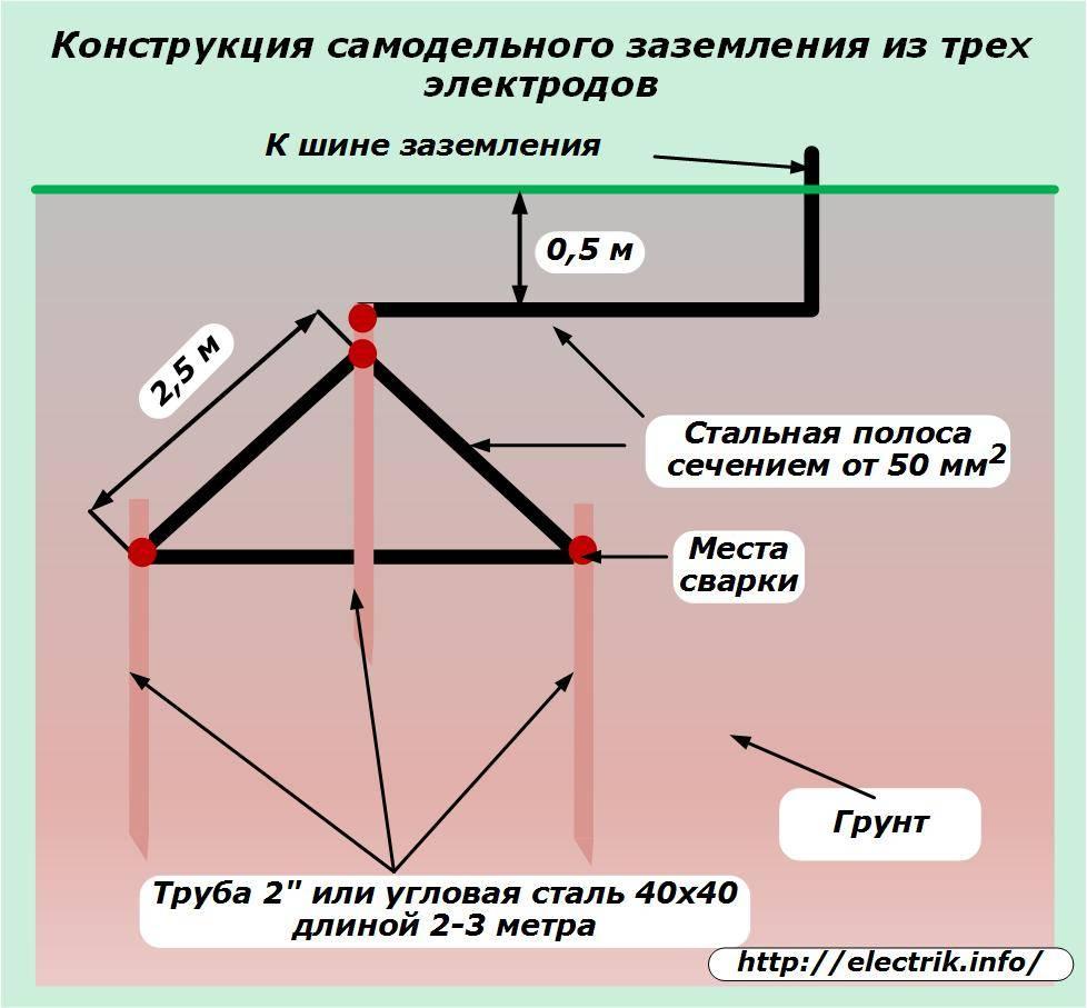 Как правильно сделать заземление в частном доме по схеме контура   stroimass.com