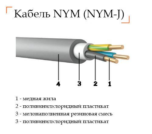 Какого сечения должен быть кабель для розеток