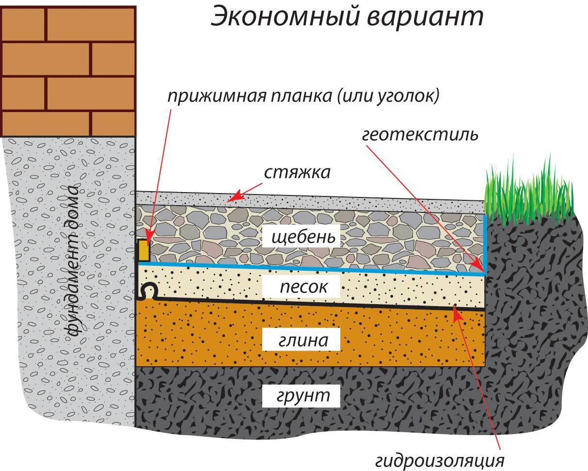 Толщина отмостки из бетона вокруг дома: схема-чертеж пирога бетонной конструкции, каким должен быть минимальный размер, как рассчитать объем для заливки?