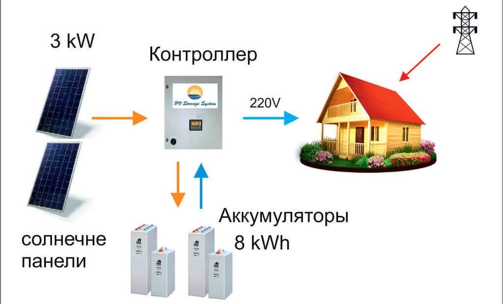 Подключение генератора к сети загородного дома – схемы и все способы