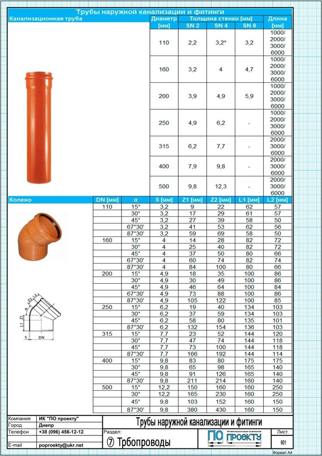 Какой уклон канализационных труб 50, 100, 110 мм по снип выбрать