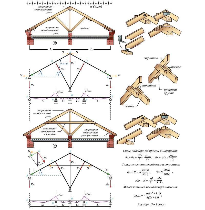 Варианты монтажа двухскатной крыши – как лучше сделать