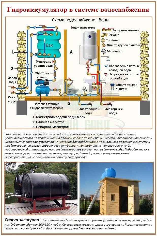 Как устроена система водоснабжения частного дома с накопительной емкостью