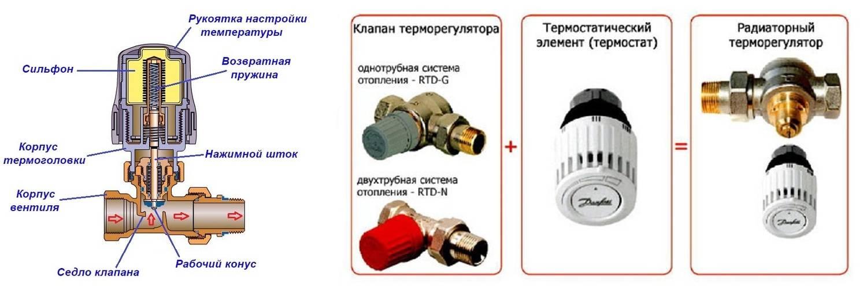 Термоклапан для радиатора отопления: принцип работы, типы, устройство и установка
