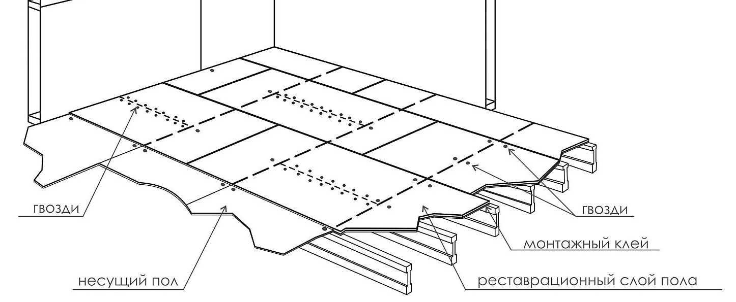 Правила укладки ориентировочно-стружечных плит на деревянные полы