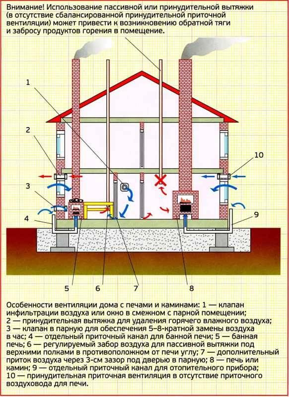 Как проверить наличие тяги и работу вентиляции в квартире