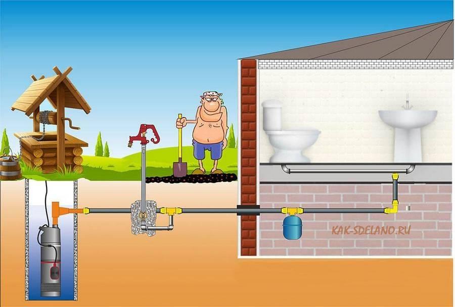Как сделать водопровод на даче: выбрать трубы, схему, способ укладки