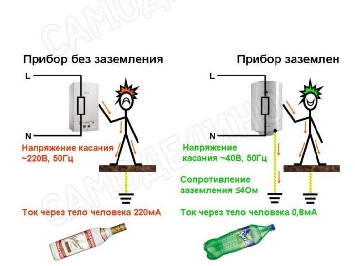 Как заземлить стиральную машину, если нет заземления в квартире или доме, и нужно ли это делать: варианты заземления своими руками и советы по степени нагрузки на кабель