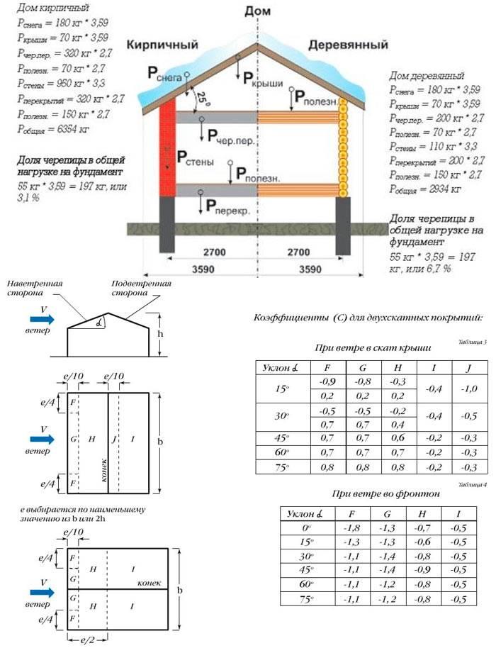 Расчет объема утеплителя для стен