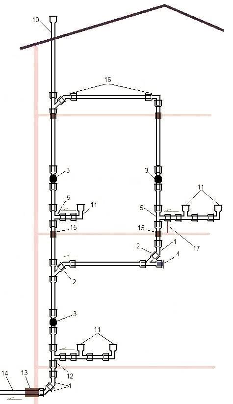 Фановая труба для канализации: что это такое, диаметр и схема в частном доме