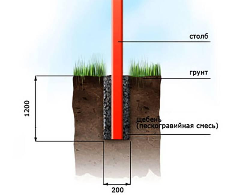 Глубина закапывания столбов для забора на разных почвах