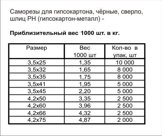 Саморезы по металлу (42 фото): таблица размеров по госту, черные самонарезающие винты для крепления поликарбоната к металлу и другие модели