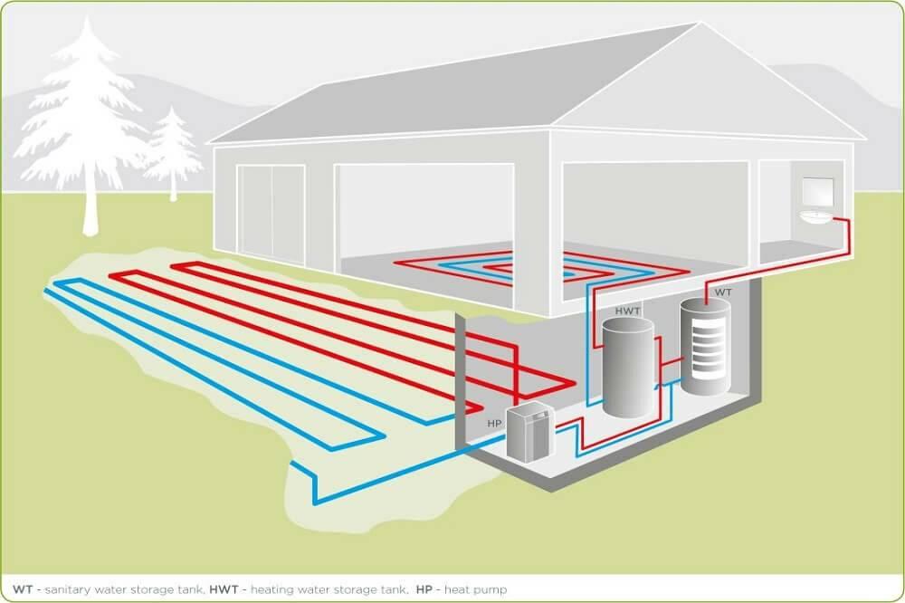 Геотермальное отопление дома, стоимость работ, цена комплектующих