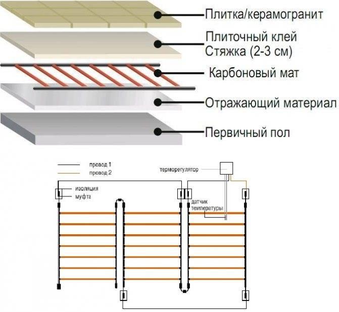 Особенности подключения теплого пола пленочного типа