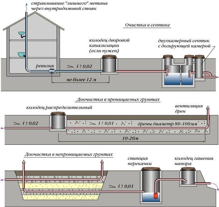 Виды канализационных труб и соединений: сортамент и выбор подходящего материала