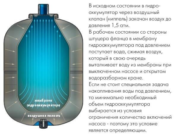 Гидроаккумулятор для систем водоснабжения: принцип работы, какое давление должно быть, как выбрать и настроить агрегат