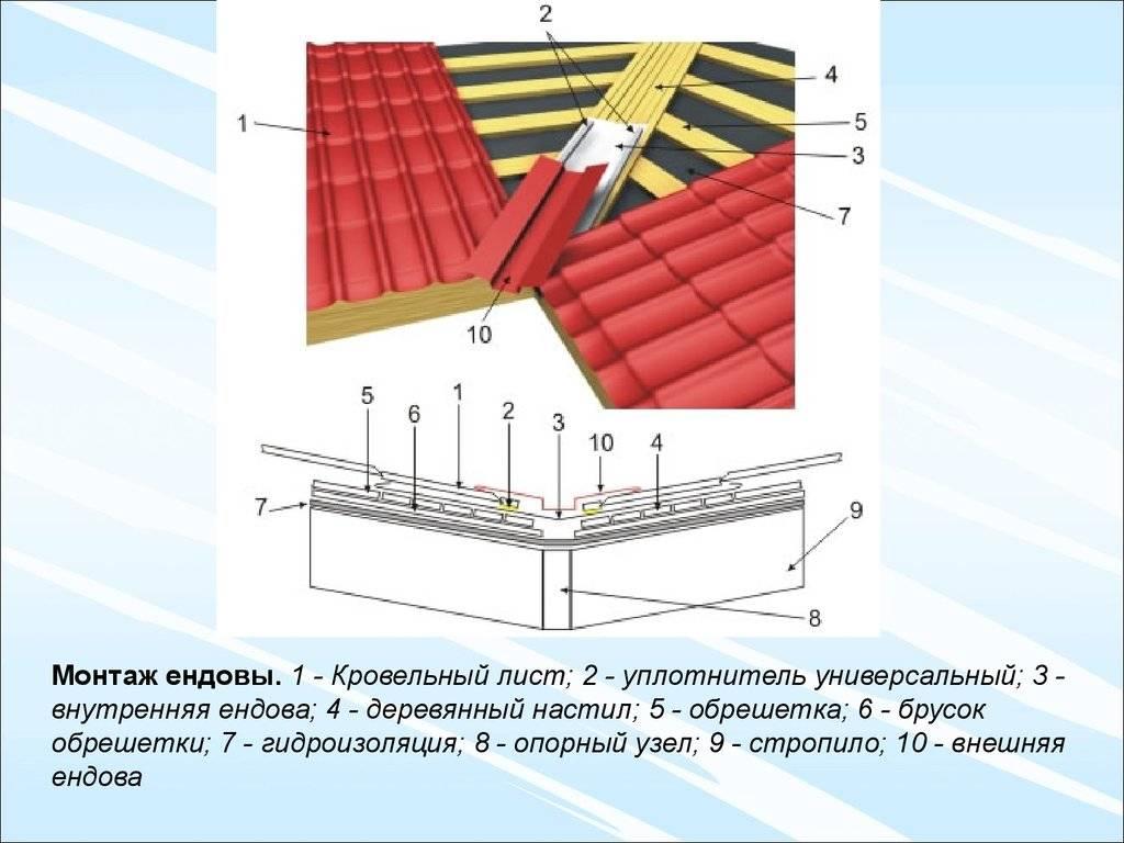Покрыть крышу металлочерепицей легко, или стройка своими руками