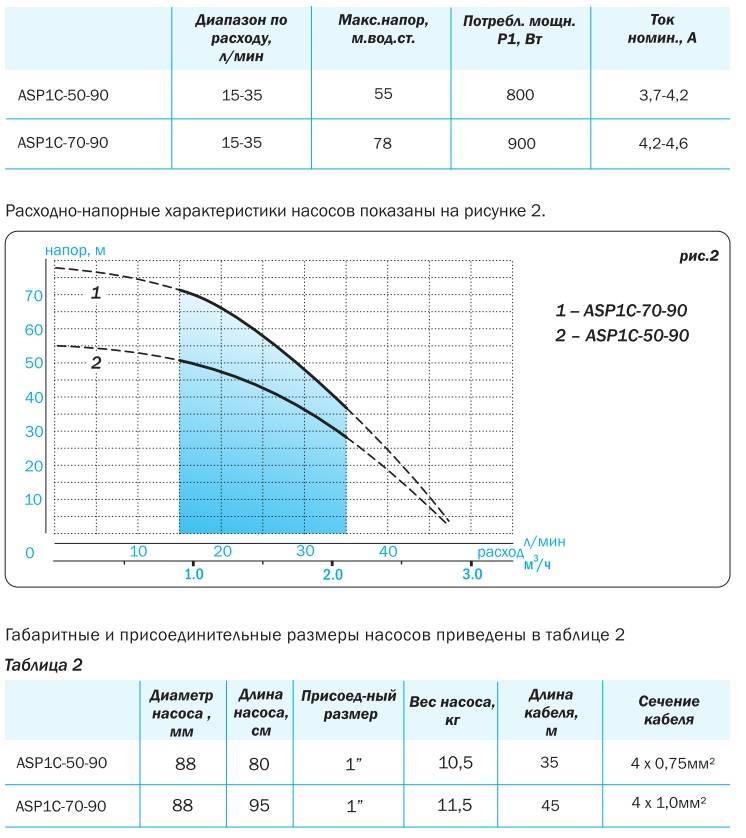 Автоматика для скважинного насоса: 3 основных вида и чем они отличаются