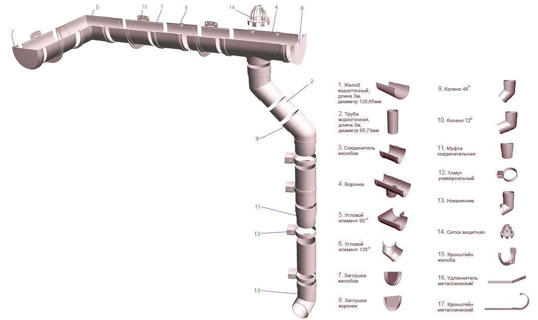 Какой диаметр водосточной трубы выбрать, как правильно рассчитать
