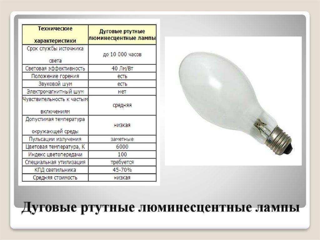 Плюсы и минусы светодиодных ламп: срок службы, цоколи, теплопередача и другие