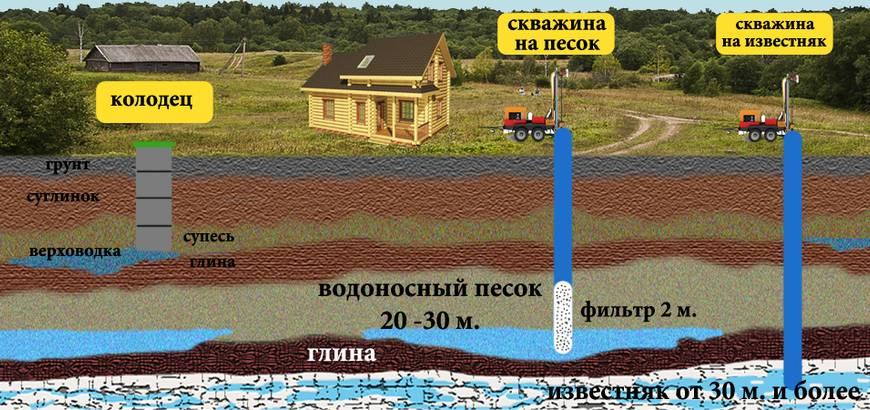 Описание первого, второго и третьего водоносных горизонтов - глубина залегания, особенности воды и её добычи