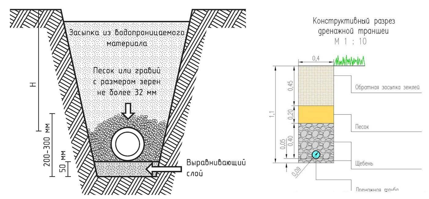 Укладка дренажной трубы своими руками: как установить в канаву, прокладка, установка с геотекстилем, как уложить правильно