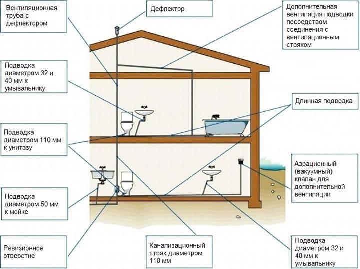Устройство канализации в многоэтажном доме: разводка в квартире