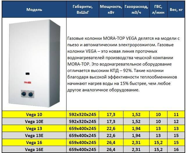 Рейтинг газовых колонок: какую лучше купить, отзывы, надежность и качество