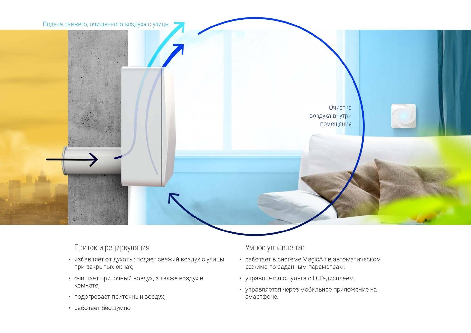 Кондиционер с притоком свежего воздуха: устройство и выбор приточной сплит-системы