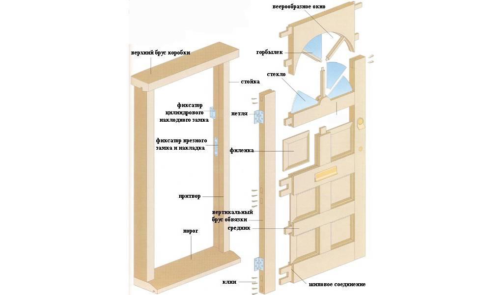 Входная деревянная дверь своими руками доступна многим