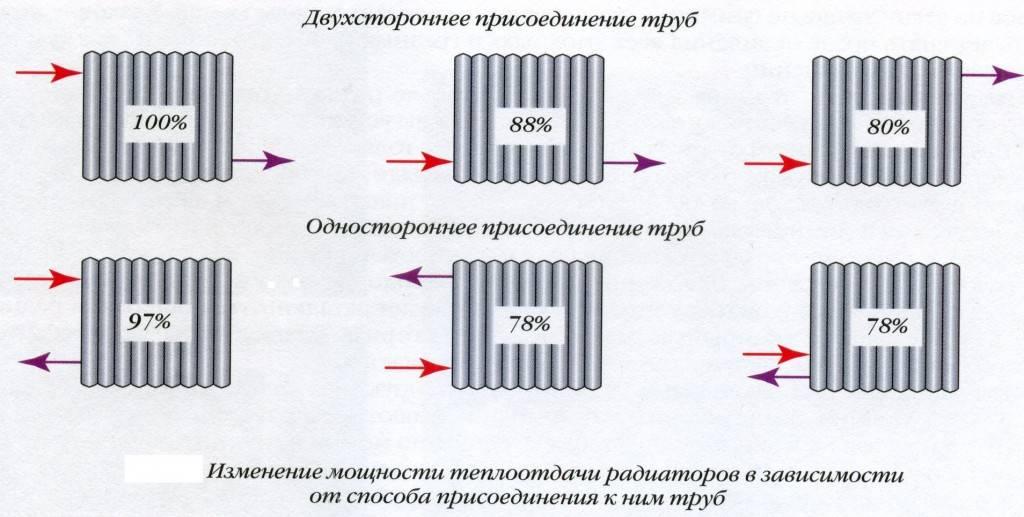 Подключение радиаторов отопления в частном доме - способы подключения, схемы