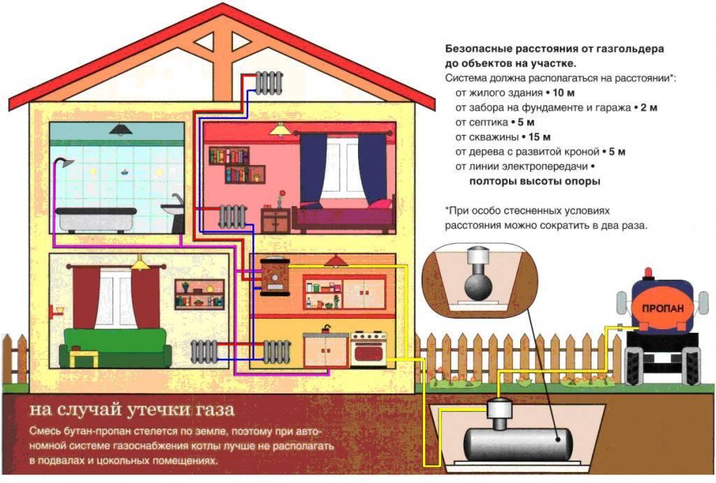 Чем дешевле отапливать дом газом или электричеством