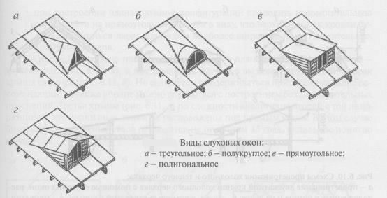Слуховое окно на крыше: какие ещё бывают окна для чердака, их назначение и особенности, примеры конструктивных решений
