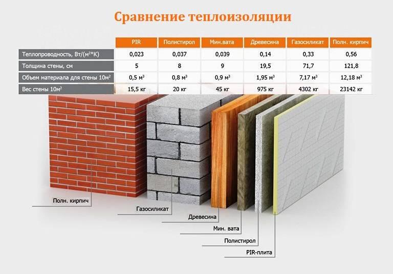 Применение вермикулита в строительстве