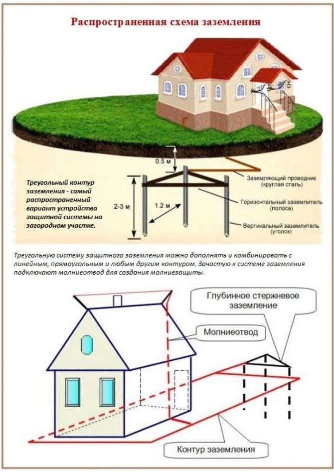 Как сделать заземление в частном доме своими руками: особенности различных схем и проектов