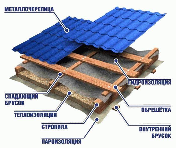 Как покрыть крышу металлочерепицей, в том числе своими руками, а также расчет количества необходимого материала