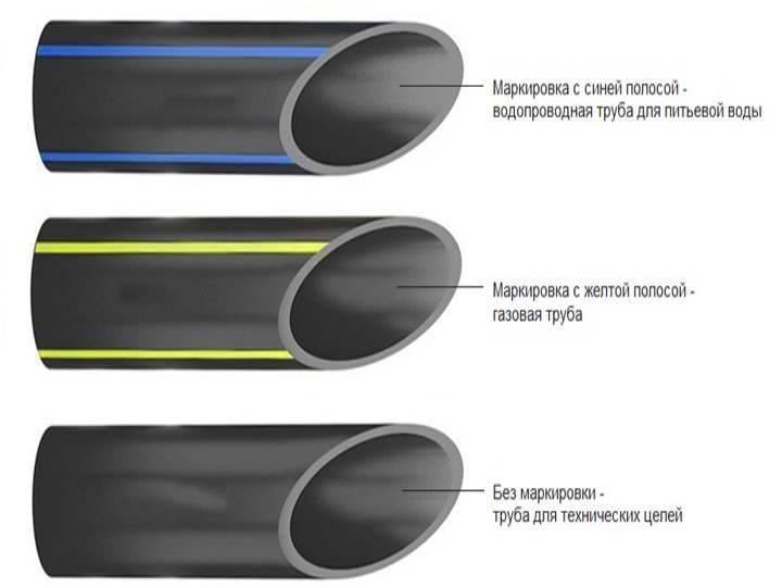 Внутренние и внешние диаметры полиэтиленовых труб: таблица