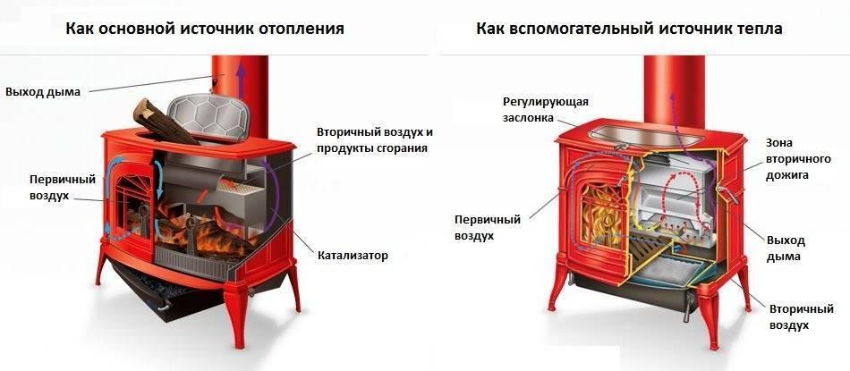 Выбор дровяной печи для дома. чем лучше всего обогреть помещение?