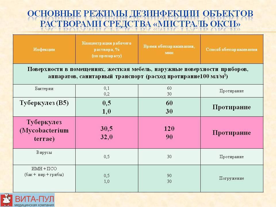 ❄️ дезинфекция во время коронавируса | gepatit abc