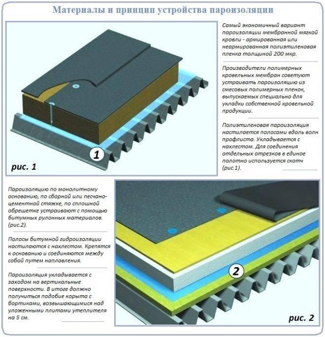 Теплоизоляция кровли: устройство материалов, утеплителя на крыше, сравнение теплоизоляционных материалов