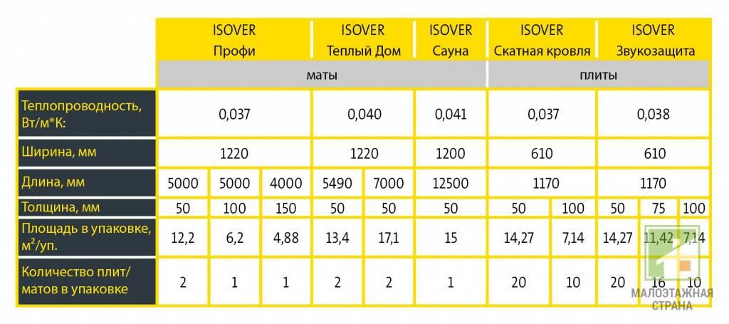 Утеплитель изовер: технические характеристики, виды, преимущества и недостатки