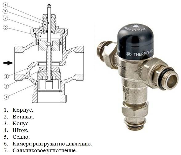 Терморегулятор для радиатора отопления: принцип работы