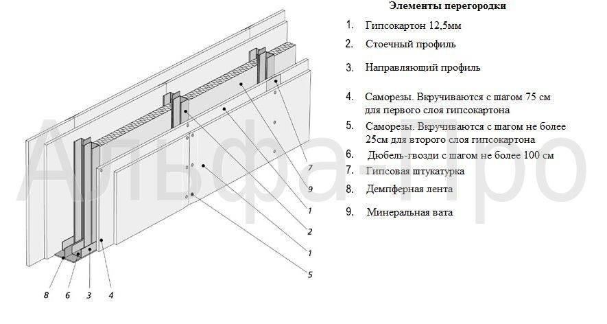 Как сделать стену из гипсокартона: пошаговая инструкция как правильно построить стену из гипсокартона (130 фото)