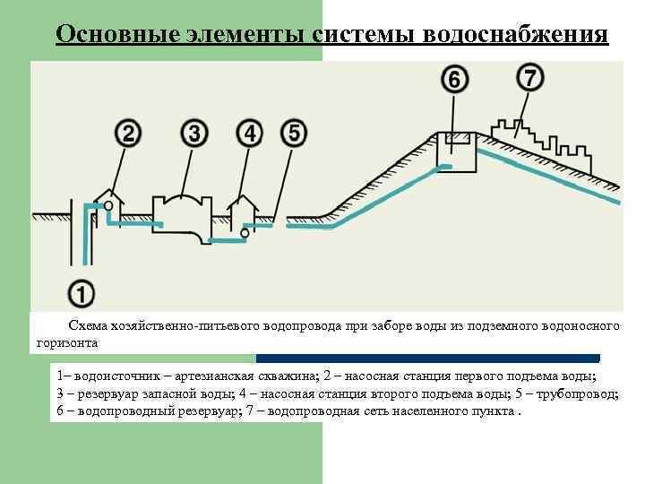 Эксплуатация сетей водоснабжения и водоотведения: правила существуют не для того, чтобы их нарушать