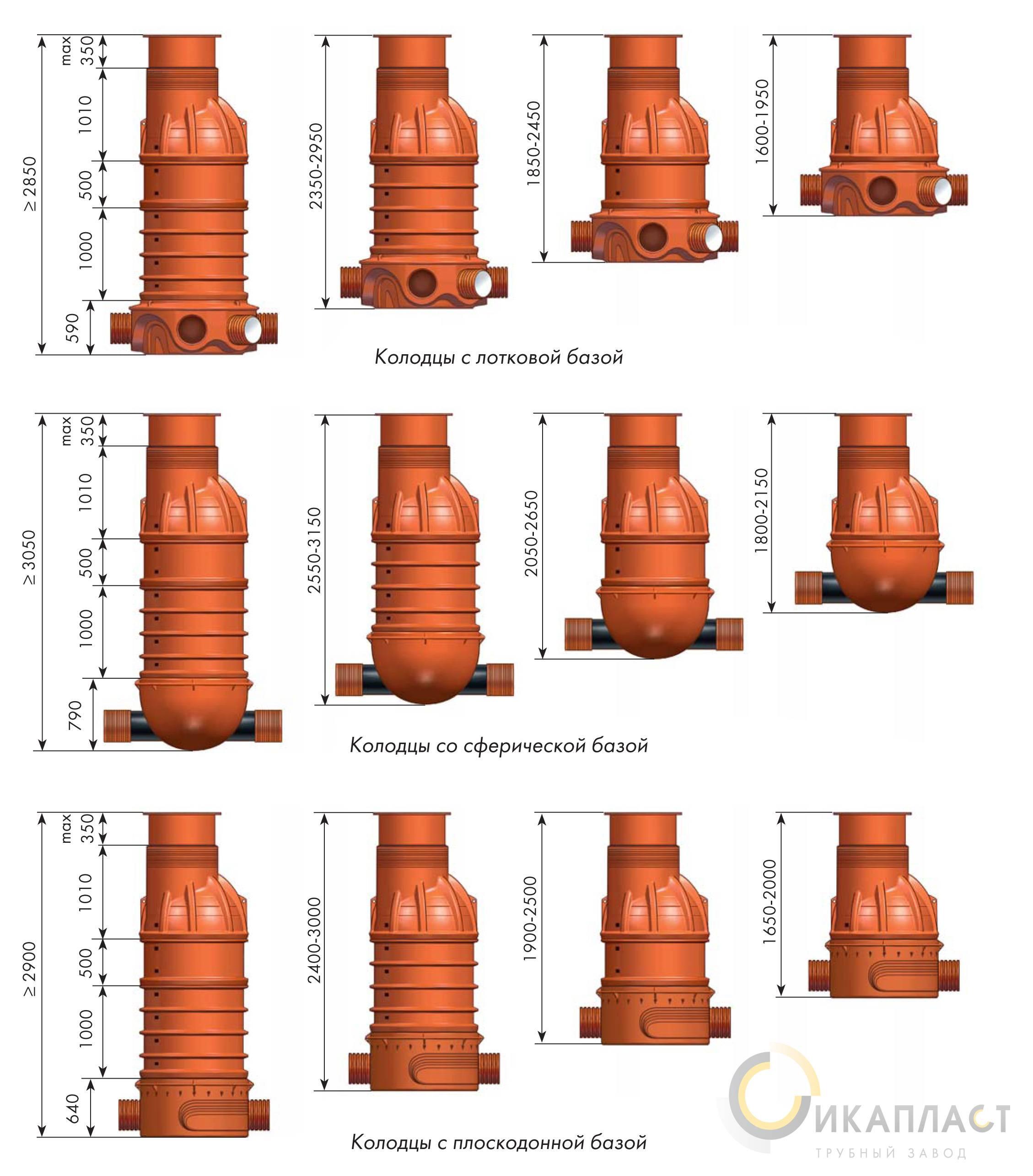 Пластиковые колодцы: обзор изделий для систем канализации и водопровода