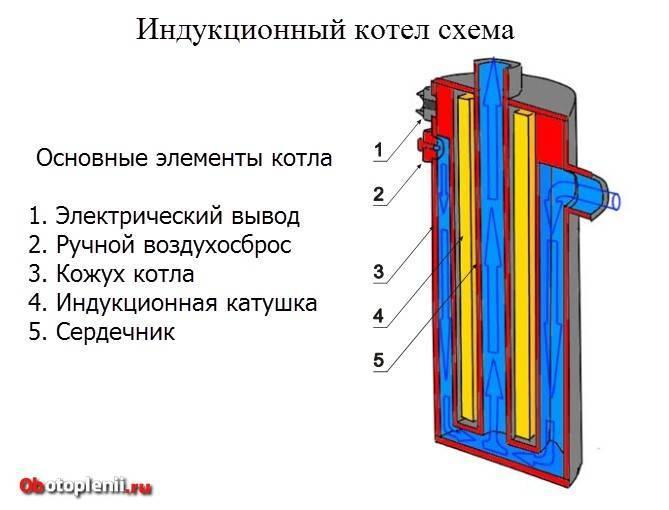 Как сделать индукционный котел отопления своими руками: устройство и необходимые материалы