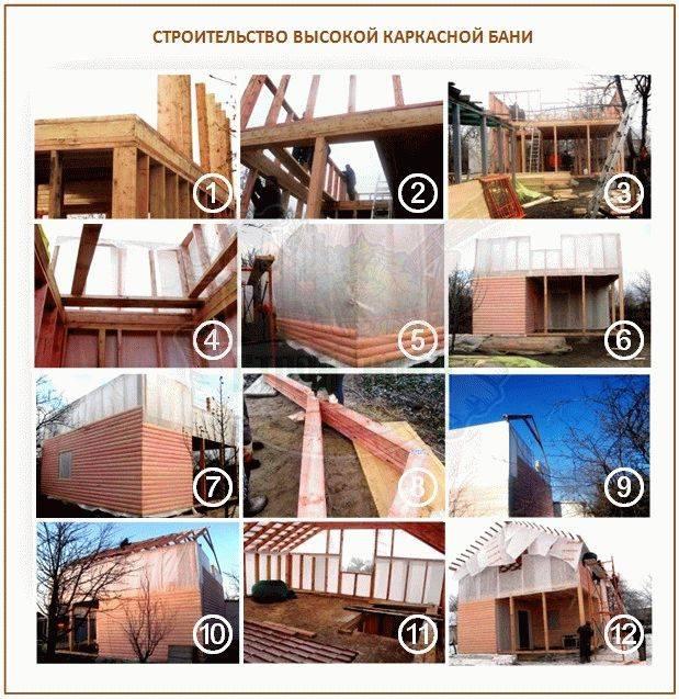 Щитовая баня: как построить фундамент, стены, полы и крышу каркасно-щитовой бани