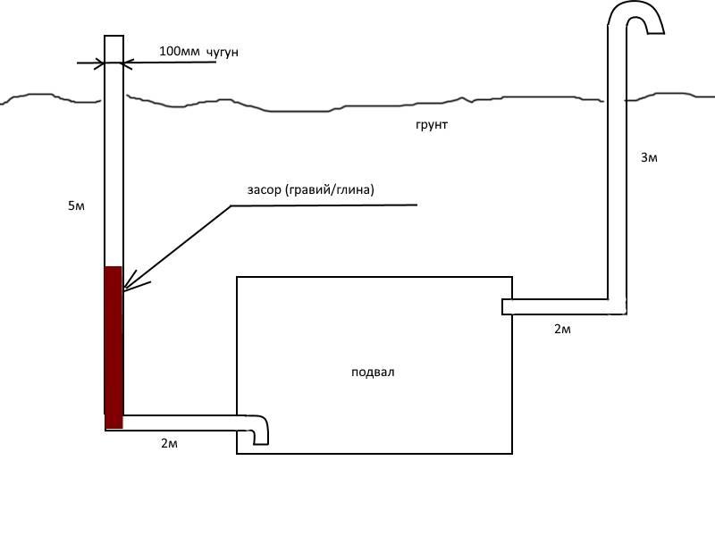 Как обустроить вентиляцию в погребе