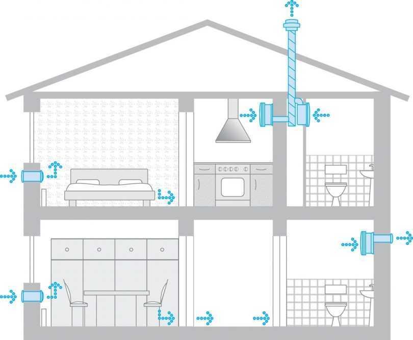 Как самому сделать приточную вентиляцию в квартире: особенности монтажа своими руками как самому сделать приточную вентиляцию в квартире: особенности монтажа своими руками |